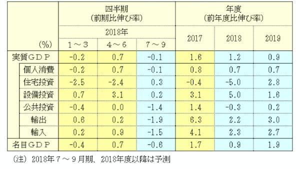 18年度実質成長率は1.2%、19年度は0.9% NEEDS予測