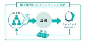 オンラインで1口1万円から不動産に投資できる