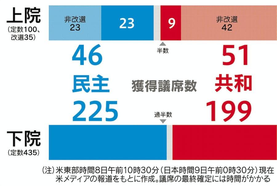民主が下院過半数 米中間選挙、上院は共和多数派: 日本経済新聞