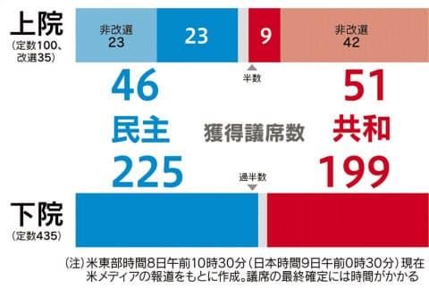 民主が下院過半数 米中間選挙、上院は共和多数派 :日本経済新聞
