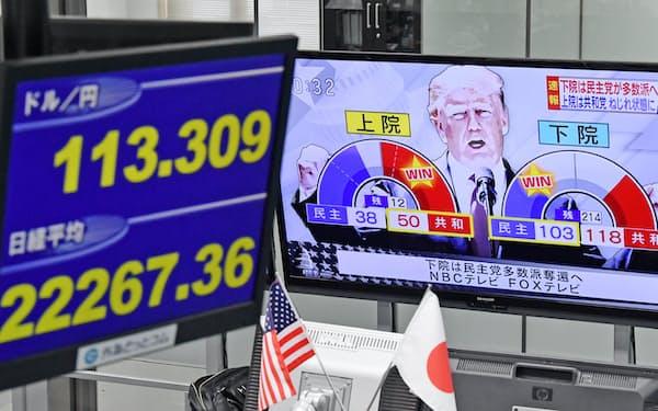 ディーリングルームのテレビ画面に映る米中間選挙のニュース映像(右)。左は日経平均株価と円相場(7日午後、東京都港区の外為どっとコム)