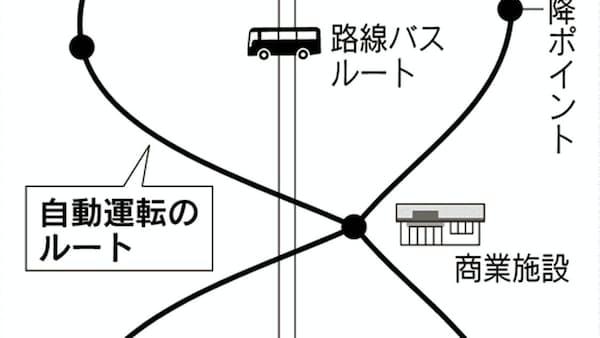 大阪府、自動運転の実証実験 団地で巡回ルート設定
