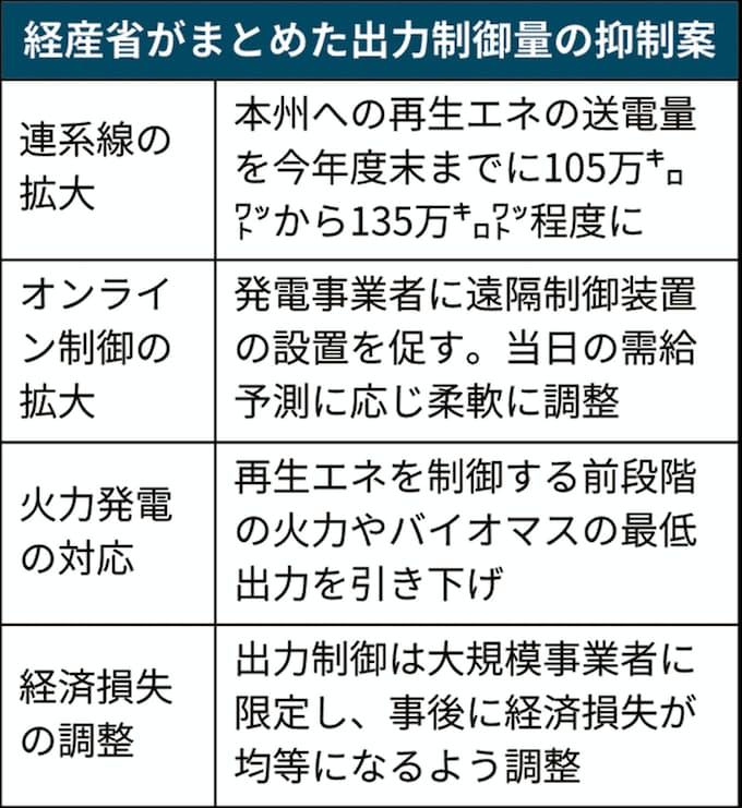 再生エネの出力制御は減らせるか 経産省が対策案: 日本経済新聞