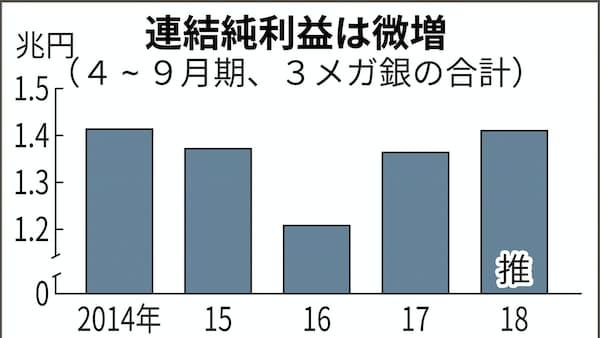 三菱UFJ、19年3月期最終 9000億円超に上振れへ