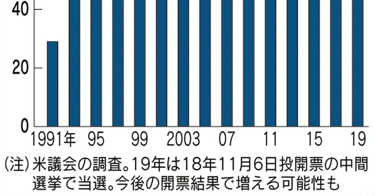 米中間選で女性議員の当選、過去最高 トランプ氏の蔑視に反発: 日本 ...