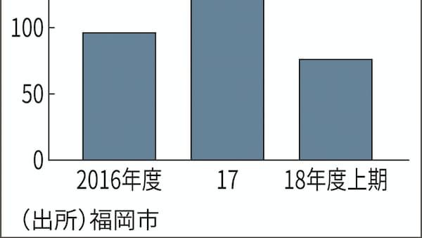 福岡市の民泊苦情、1.8倍の169件 ルール順守課題