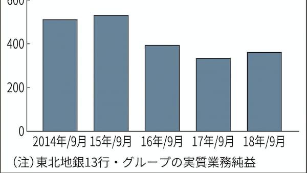 東北の地銀 実質業務純益 3期ぶり増 18年4~9月