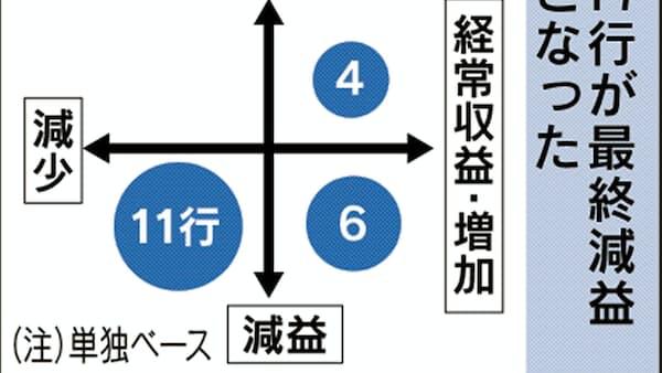 九州沖縄地銀 8割が減益 4~9月最終、信用コスト重荷