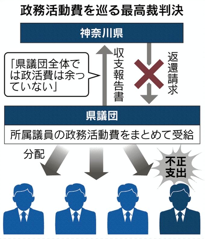 政活費の支出、不正あっても返還請求できず 最高裁判決: 日本経済新聞
