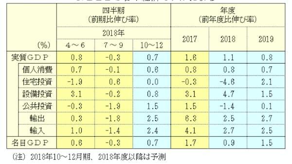 18年度の実質成長率は1.1%、19年度は0.8%成長 NEEDS予測
