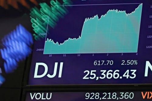 パウエルFRB議長の発言を受けて急騰した(28日、ニューヨーク証券取引所)=AP