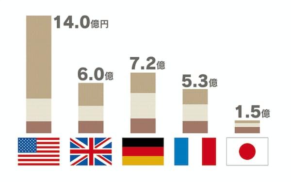 サノフィ 株価