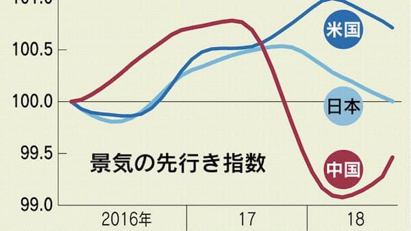 中国の変調、アジアに影 景気回復最長への関門(上)