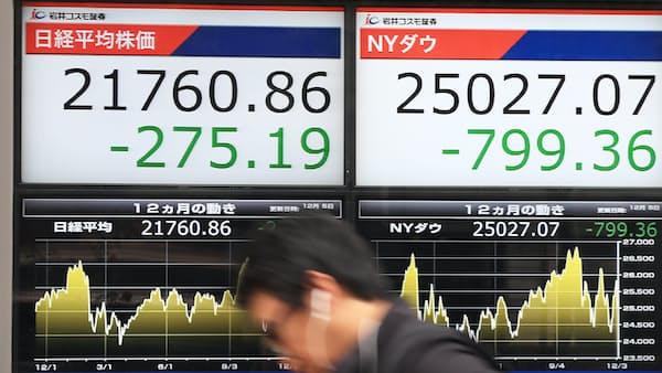 東証寄り付き 一時300円超下落、米景気を懸念 銀行株に売り