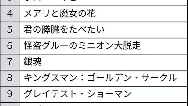 「アウトレイジ」DVDレンタル1位 今年、TSUTAYA調べ