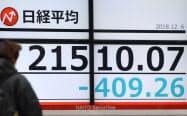 一時400円超下げ、2万1500円台で推移する日経平均株価(6日午前、東京都中央区)