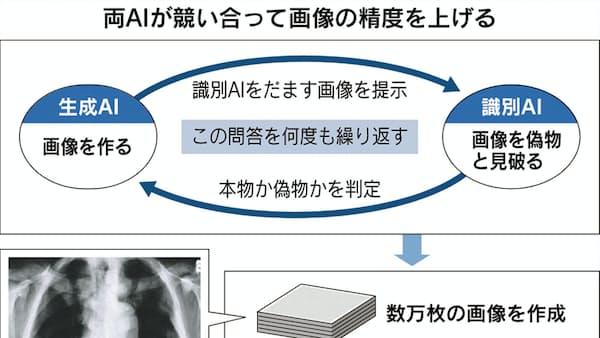 少ないデータで画像診断に道 京大発AIスタートアップ