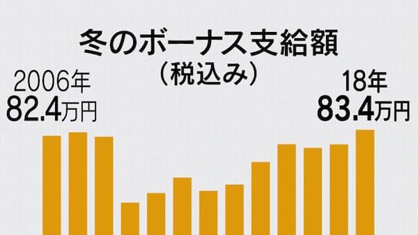 冬のボーナス、過去最高の83.4万円 本社調査