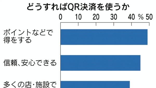 QR決済「知らない8割」、本社・BP1万人調査