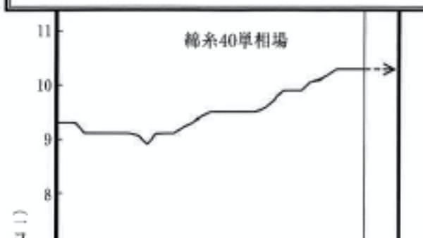 綿糸、国内価格横ばい 米中摩擦で不透明感