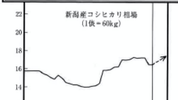 米、4年連続上昇も 消費離れを警戒