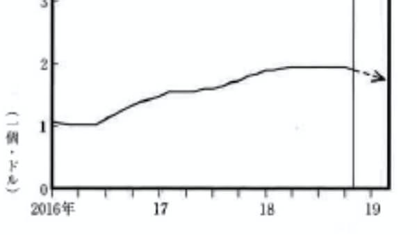 DRAM、値下がり傾向続く