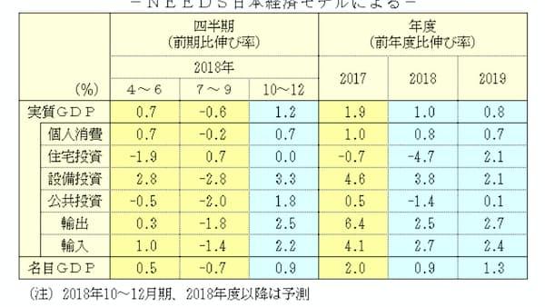 18年度の実質成長率は1.0%、19年度は0.8%成長 NEEDS予測
