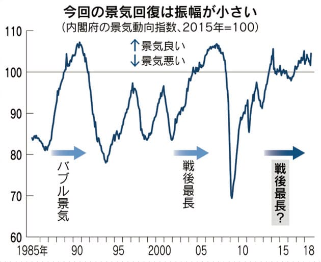 日経経済新聞 『「生産性」伴わぬ最長景気 過去より伸び鈍く』景気幅のグラフ。