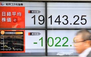 一時1000円超下げ、1万9100円台で推移する日経平均株価(25日午後、東京都中央区)