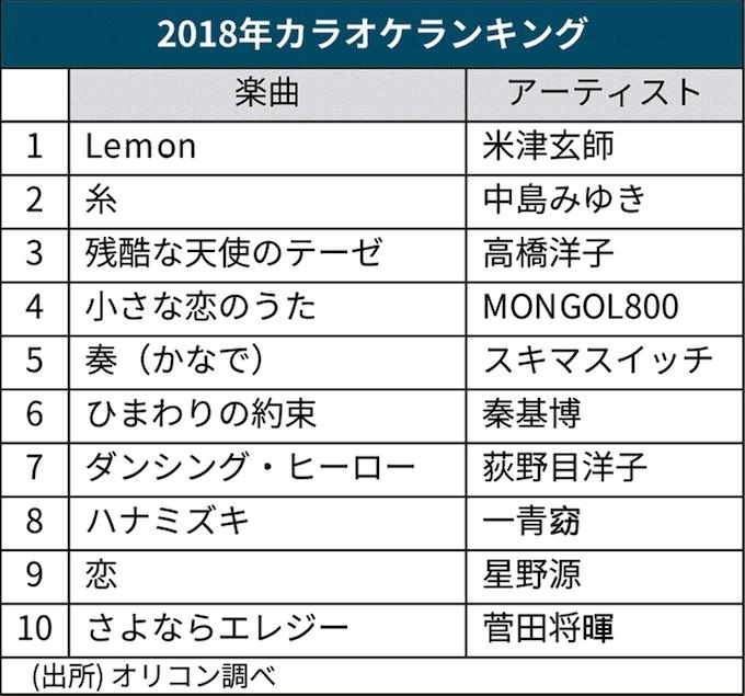 2018 年 12 月 カラオケ ランキング