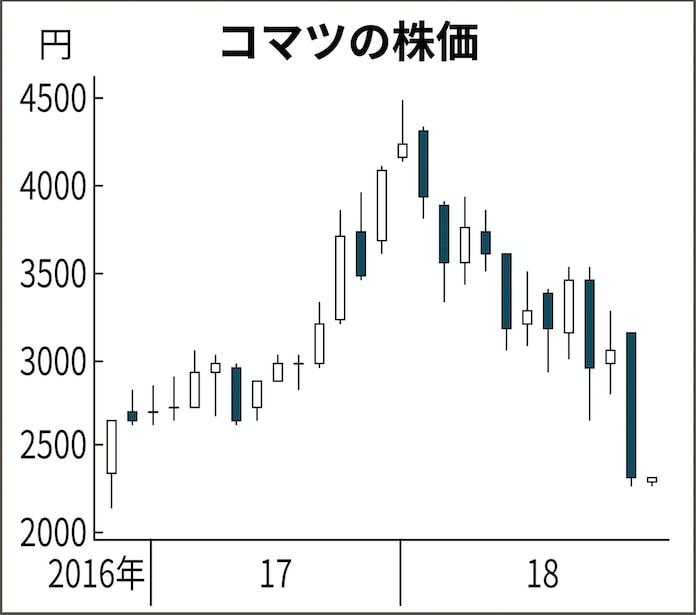 コマツ の 株価