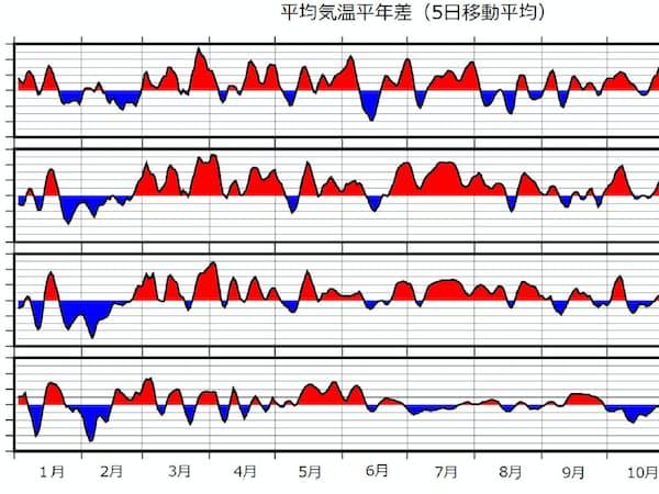 本州の平均気温は2018年11月下旬に一時的に平年を下回ったが、全般には高め傾向が続いた(気象庁まとめ)