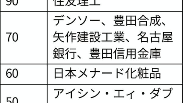 100周年の中部企業、日本ガイシなど109社 民間調べ
