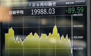 日経平均株価1年間の値動きを表示するグラフ(28日午前、東京都中央区)