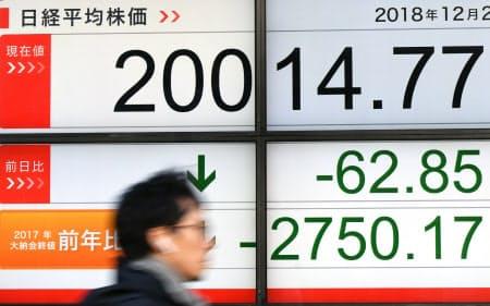 2018年の日経平均株価は一時27年ぶりの高値をつける場面もあったものの、結局は7年ぶりの下落で大納会を終えた(2018年12月28日、東京都中央区)