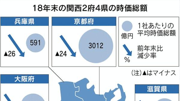 関西企業の時価総額、京都勢ブレーキ 米中貿易摩擦が影