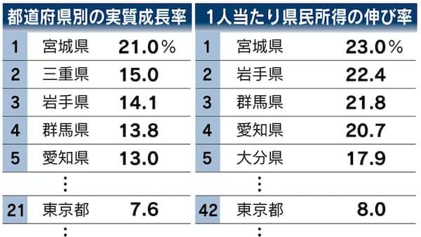 東京一極集中に異変 成長率、全国平均下回る