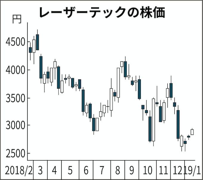 レーザーテック の 株価