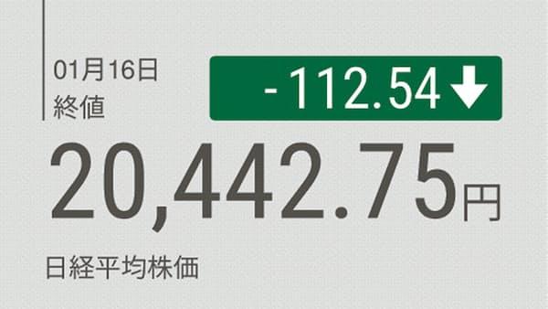 東証大引け 利益確定売りで反落 英離脱案否決は影響限定