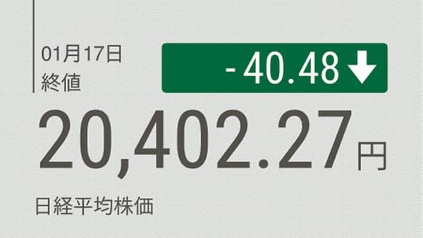 東証大引け 続落 自動車関税に警戒 売買代金2兆円割れ