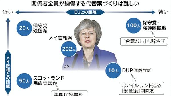 英EU離脱、見通せぬ代替案 メイ英首相、各党との協議加速