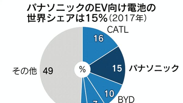 トヨタ・パナ、EV覇権へ連合 投資分担で中韓勢に対抗
