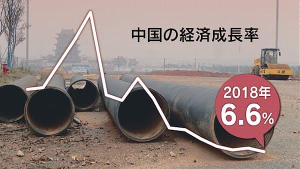 中国、18年6.6%成長 28年ぶり低水準