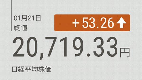 日経平均大引け 小幅続伸 53円高 米株高と円安が支え