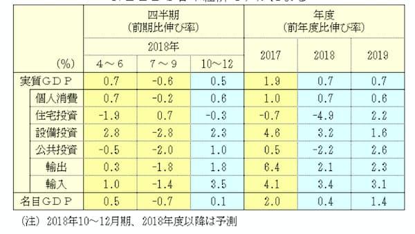 18年度の実質成長率は0.7%、19年度も0.7%成長 NEEDS予測