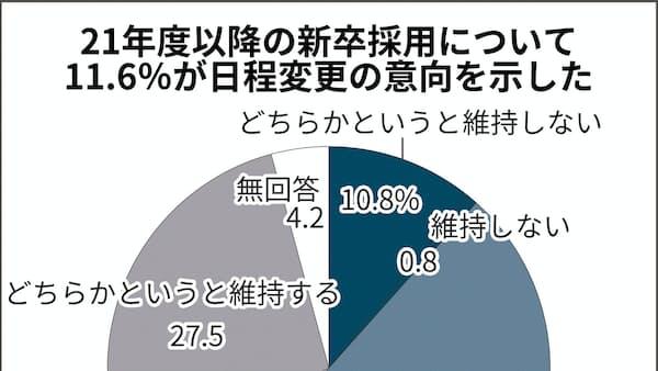21年春の新卒採用 12%が日程変更