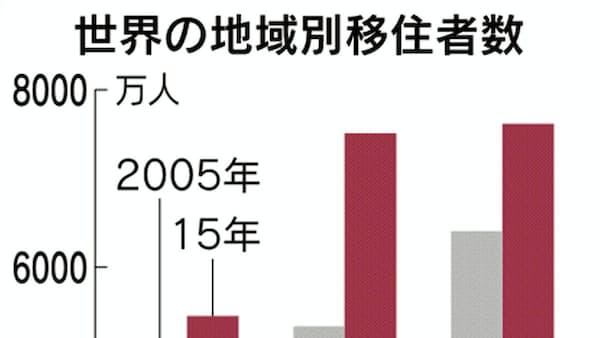 移住者数、10年で4割増 外国人受け入れ成長