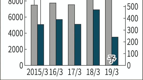 アルプスアルの19年3月期、純利益49%減に下方修正
