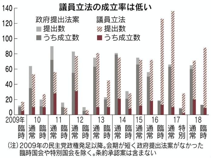 議員立法の成立率2割 野党法案は審議されず 政府提出は9割: 日本経済新聞