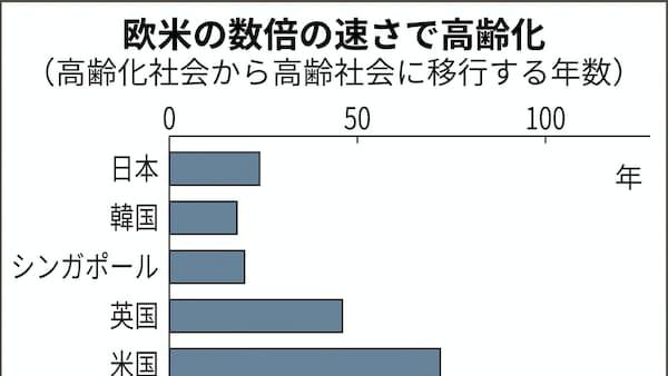 日本より速い高齢化 「人口ボーナス」後の備え急務